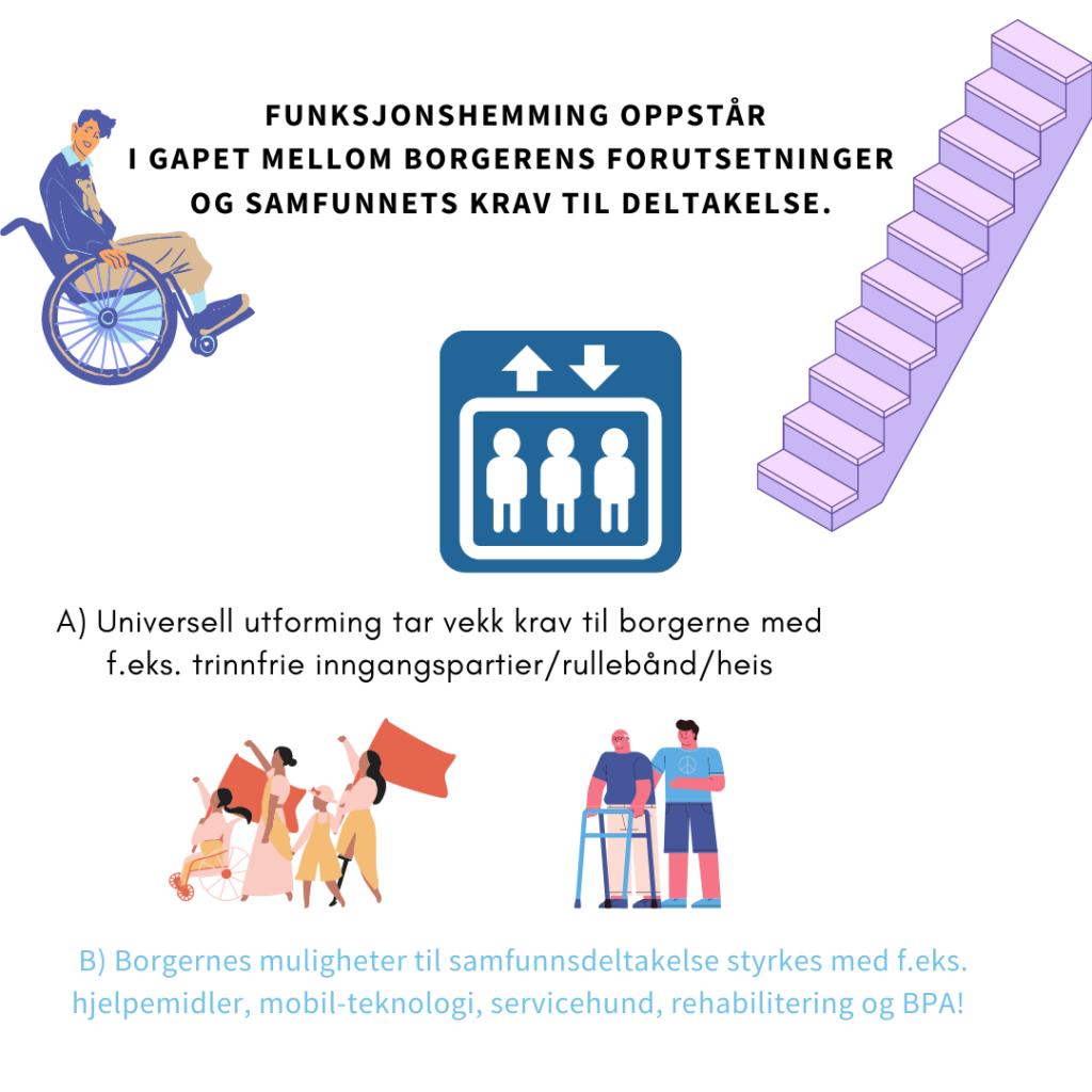 """I bildet ser du en illustrasjon av en mann i rullestol som """"ser mot kameraet"""". Foran seg er den en lang trapp. teksten mellom mannen og trappa lyder """"funksjonshemming oppstår i gapet mellom borgernes forutsetninger og samfunnets krav til deltakelse."""" Litt lenger ned i bildet står det en illustrasjon av en heis med tre mennesker i. Teksten """"A) universell utforming tar vekk krav til borgerne med f.eks. trinnfrie inngangspartier/rullebånd/heis"""" står under heisbildet. Helt nederst i bildet finner du en gjeng med kvinner som protesterer i en marsj, en med beinprotese, en liten jente, en mor og en ungdom i rullestol mens de bærer flagg. Bak den står en eldre herre med en gåstol og en personlig assistent. Nedenfor bildet står teksten """"B) Borgernes mulighet til samfunnsdeltakelse styrkes med f.eks. hjelpemidler, mobil-teknologi, servicehund, rehabilitering og BPA!"""