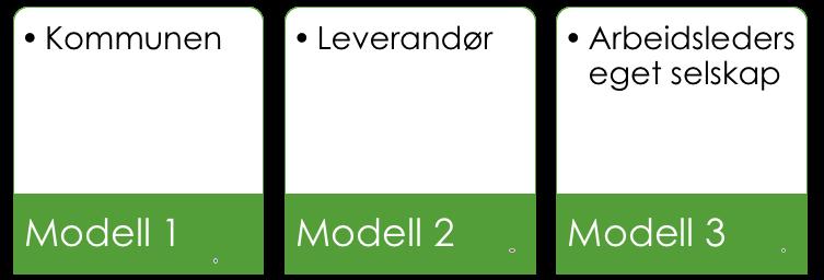 Tre bokser med tekst: Modell 1: Kommunen Modell 2: Leverandør Modell 3: Arbeidsleders eget selskap